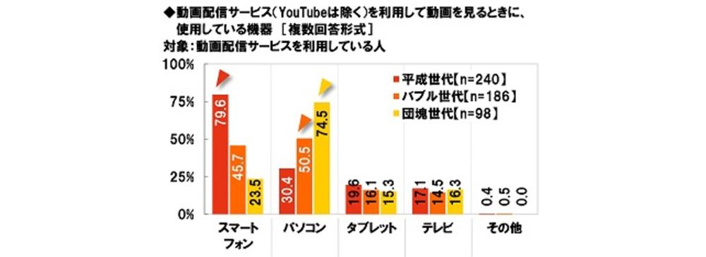 J:COMがテレビ・動画配信視聴に関する調査結果を公開 平成世代はスマホ、バブル・団塊世代はパソコンで動画視聴