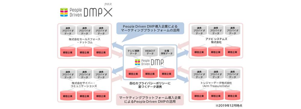 電通&電通デジタルがデータ連携ソリューション「People Driven DMP X」を提供開始
