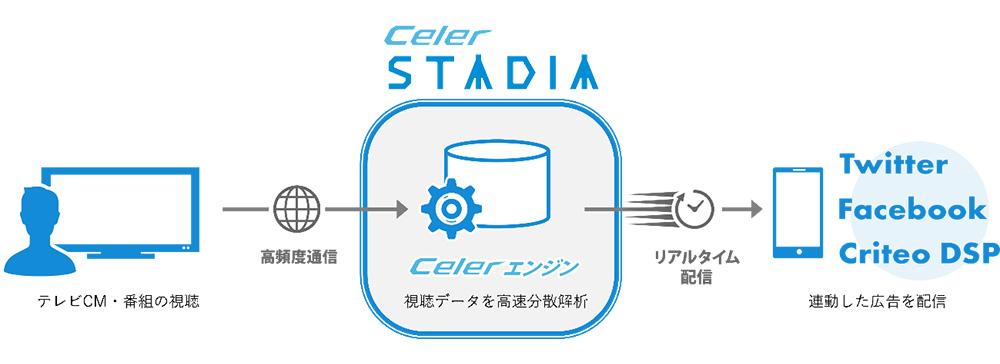 電通、TV番組やCM視聴から最速30分で関連広告をスマホに配信する「Celer STADIA」を提供開始