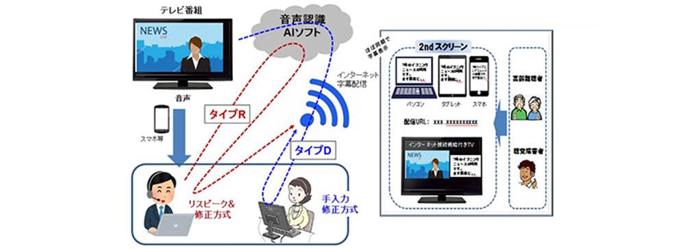 テレビ愛知、TV生字幕ウェブ配信の実証実験を実施