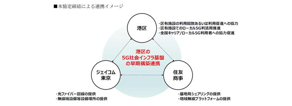 ジェイコム東京と住友商事、東京都港区での5G活用促進に向けた連携協定を締結