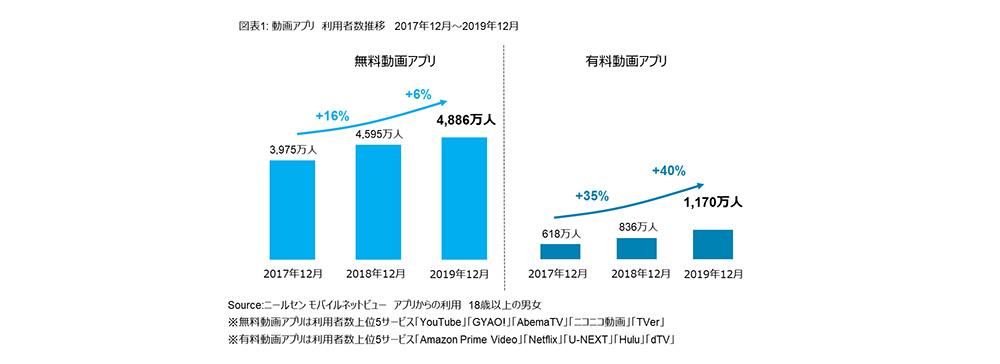 有料動画アプリ利用者は1,000万超え ニールセンが2019年12月の動画アプリ利用状況を発表