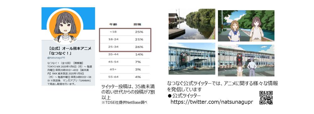 「熊本発の初のテレビアニメ」としてTwitterトレンド入りも!