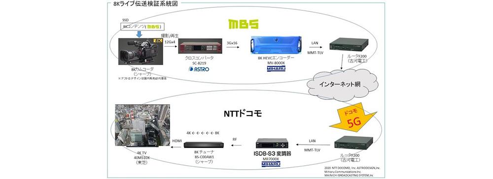 アストロデザイン、MBS毎日放送らと5Gを用いた8Kライブ伝送実証実験に成功