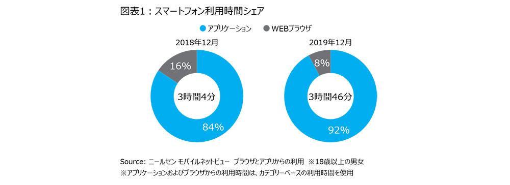 若年層を中心にアプリの利用が拡大 ニールセン、スマートフォンのアプリ利用状況を発表
