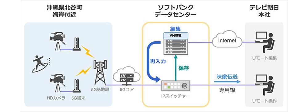 テレビ朝日とソフトバンク、5Gで伝送したライブ映像を遠隔操作で編集することに成功